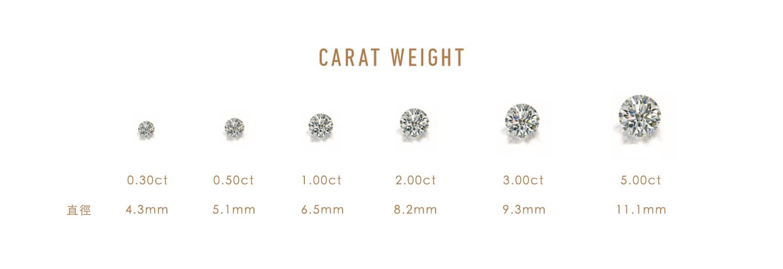 4C carat